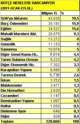 AKP Rejimi, Bütçeyi Kimlere Harcıyor?/Mustafa Sönmez